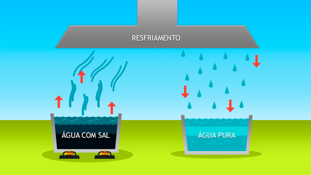 Dessalinização da água do mar